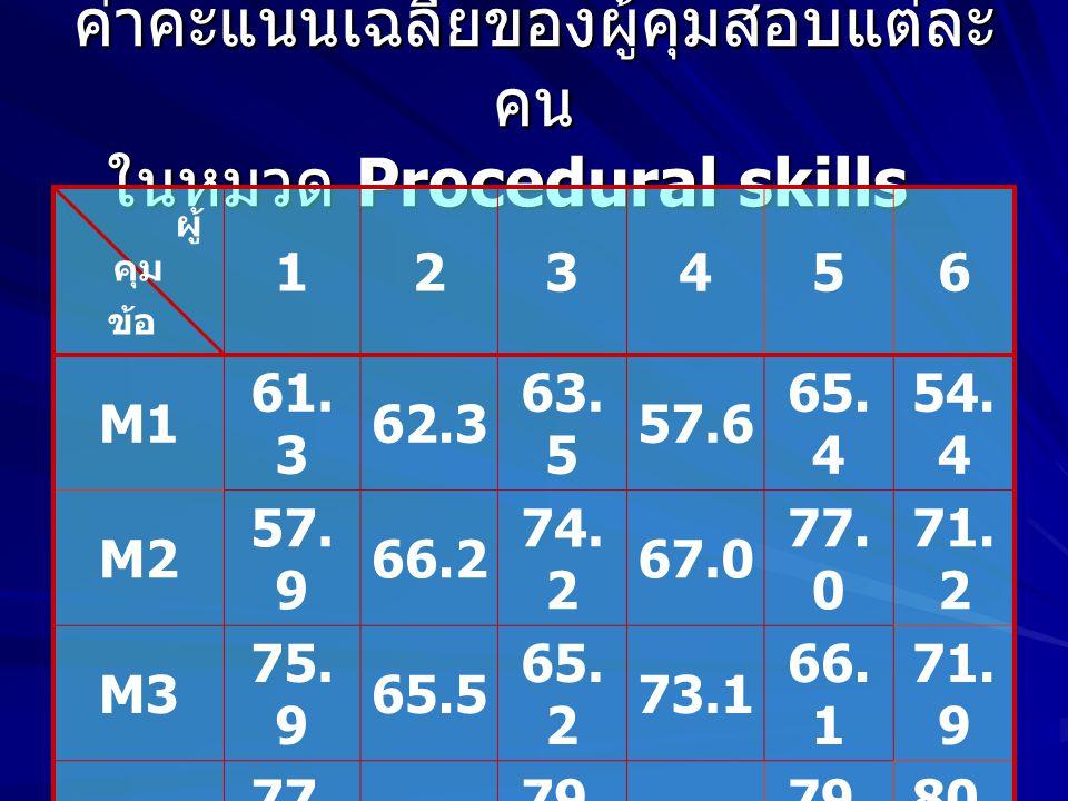 ค่าคะแนนเฉลี่ยของผู้คุมสอบแต่ละ คน ในหมวด Procedural skills ผู้ คุม ข้อ 123456 M1 61.