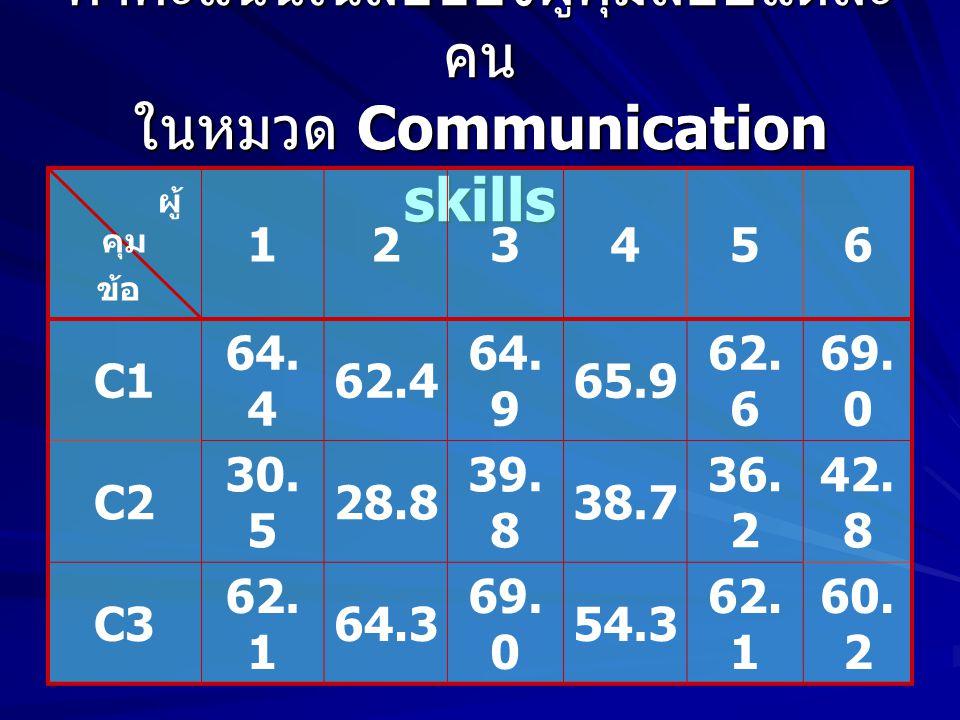 ค่าคะแนนเฉลี่ยของผู้คุมสอบแต่ละ คน ในหมวด Communication skills ผู้ คุม ข้อ 123456 C1 64.