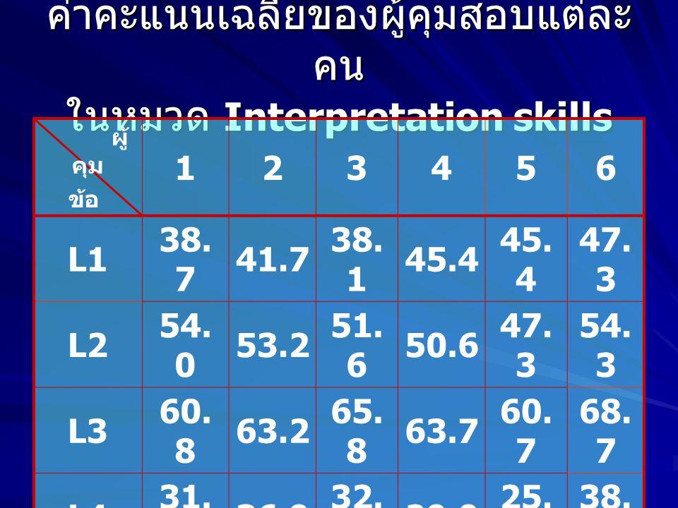 ค่าคะแนนเฉลี่ยของผู้คุมสอบแต่ละ คน ในหมวด Interpretation skills ผู้ คุม ข้อ 123456 L1 38.