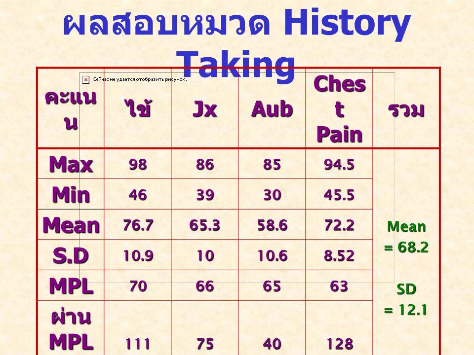ผลสอบหมวด History Taking คะแน น ไข้JxAub Ches t Pain รวม Max98868594.5 Mean = 68.2 SD = 12.1 Min46393045.5 Mean76.765.358.672.2 S.D10.91010.68.52 MPL70666563 ผ่าน MPL ( คน ) 1117540128