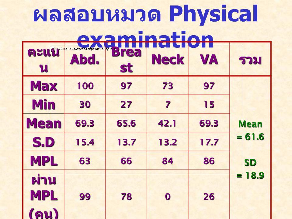 ผลสอบหมวด Physical examination คะแน น Abd.