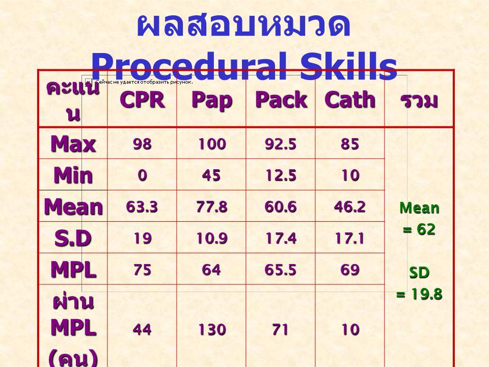 ผลสอบหมวด Procedural Skills คะแน น CPRPapPackCathรวม Max9810092.585 Mean = 62 SD = 19.8 Min04512.510 Mean63.377.860.646.2 S.D1910.917.417.1 MPL756465.569 ผ่าน MPL ( คน ) 441307110