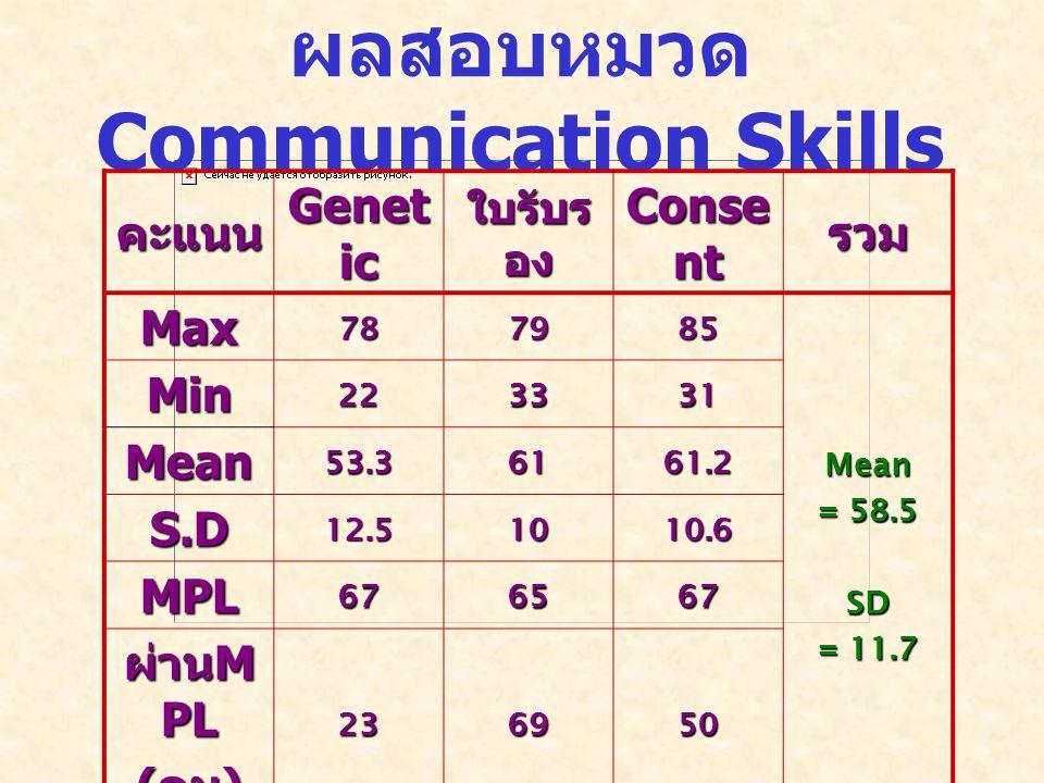 ผลสอบหมวด Communication Skills คะแนน Genet ic ใบรับร อง Conse nt รวม Max787985 Mean = 58.5 SD = 11.7 Min223331 Mean53.36161.2 S.D12.51010.6 MPL676567 ผ่าน M PL ( คน ) 236950
