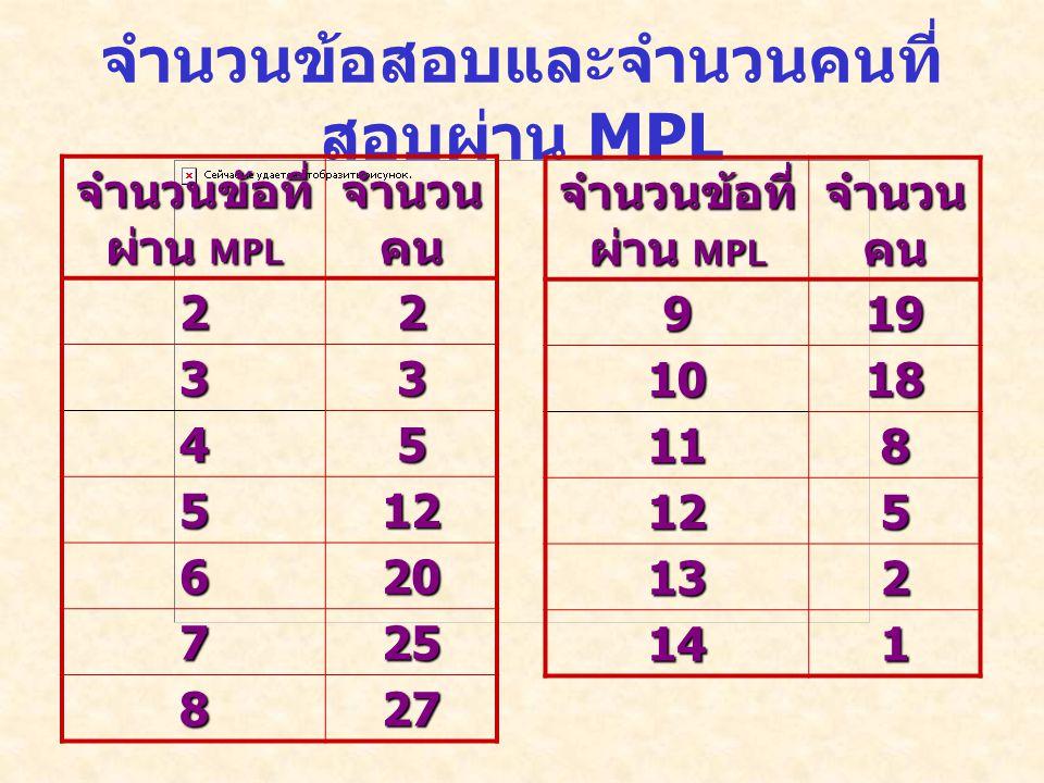 จำนวนข้อสอบและจำนวนคนที่ สอบผ่าน MPL จำนวนข้อที่ ผ่าน MPL จำนวน คน 22 33 45 512 620 725 827 จำนวนข้อที่ ผ่าน MPL จำนวน คน 919 1018 118 125 132 141