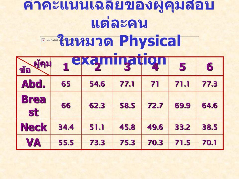 ค่าคะแนนเฉลี่ยของผู้คุมสอบ แต่ละคน ในหมวด Physical examination 123456 Abd.6554.677.17171.177.3 Brea st 6662.358.572.769.964.6 Neck34.451.145.849.633.238.5 VA55.573.375.370.371.570.1 ข้อ ผู้คุม