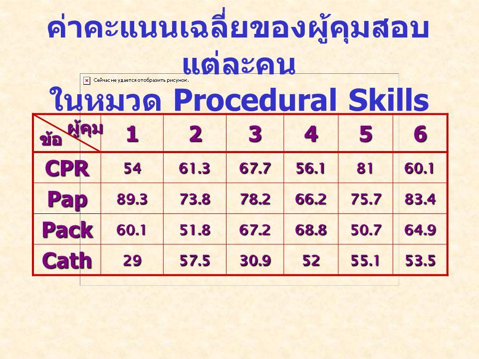 ค่าคะแนนเฉลี่ยของผู้คุมสอบ แต่ละคน ในหมวด Procedural Skills 123456 CPR5461.367.756.18160.1 Pap89.373.878.266.275.783.4 Pack60.151.867.268.850.764.9 Cath2957.530.95255.153.5 ข้อ ผู้คุม