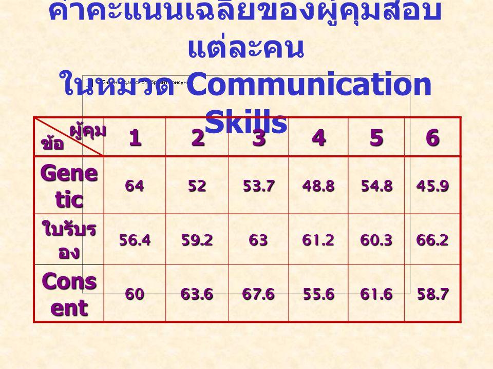 ค่าคะแนนเฉลี่ยของผู้คุมสอบ แต่ละคน ในหมวด Communication Skills 123456 Gene tic 645253.748.854.845.9 ใบรับร อง 56.459.26361.260.366.2 Cons ent 6063.667.655.661.658.7 ข้อ ผู้คุม