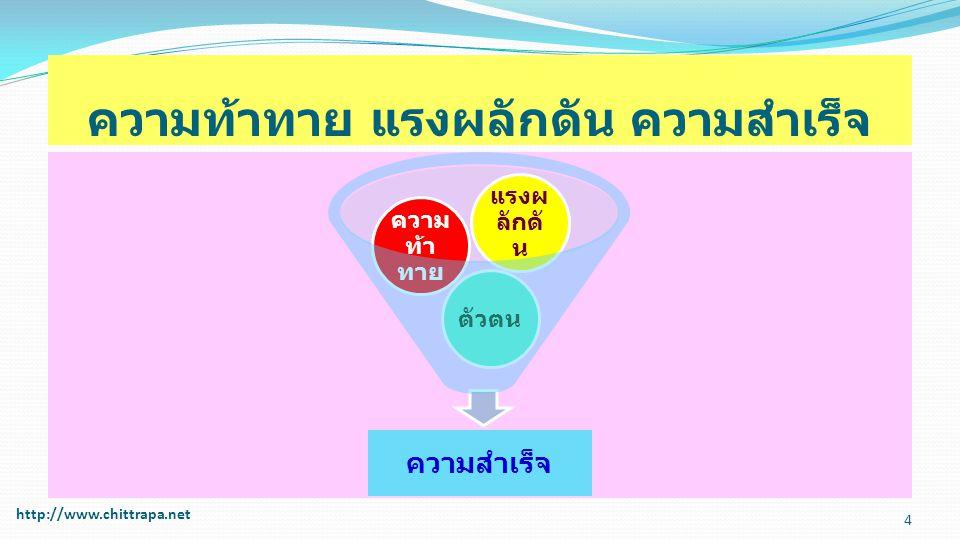 ความท้าทาย แรงผลักดัน ความสำเร็จ ความสำเร็จ ตัวตน ความ ท้า ทาย แรงผ ลักดั น 4 http://www.chittrapa.net