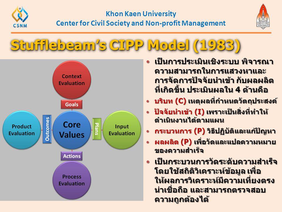 Khon Kaen University Center for Civil Society and Non-profit Management Stufflebeam's CIPP Model (1983)  เป็นการประเมินเชิงระบบ พิจารณา ความสามารถในก