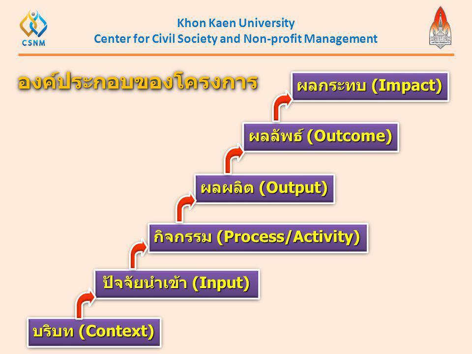 Khon Kaen University Center for Civil Society and Non-profit Management องค์ประกอบของโครงการองค์ประกอบของโครงการ บริบท (Context) ปัจจัยนำเข้า (Input)