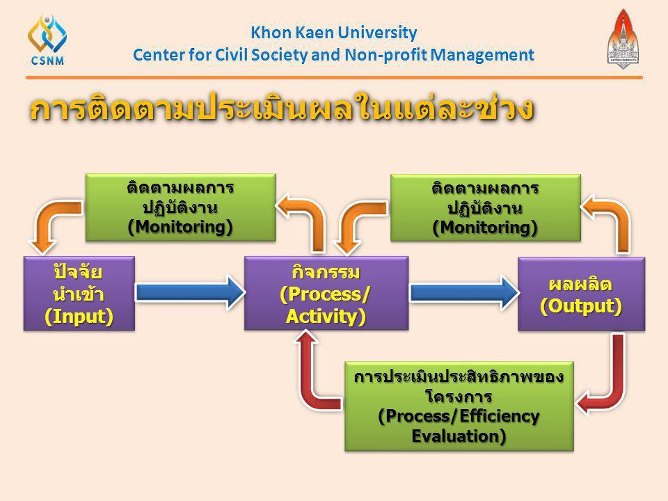 Khon Kaen University Center for Civil Society and Non-profit Management การติดตามประเมินผลในแต่ละช่วงการติดตามประเมินผลในแต่ละช่วง ปัจจัย นำเข้า (Inpu