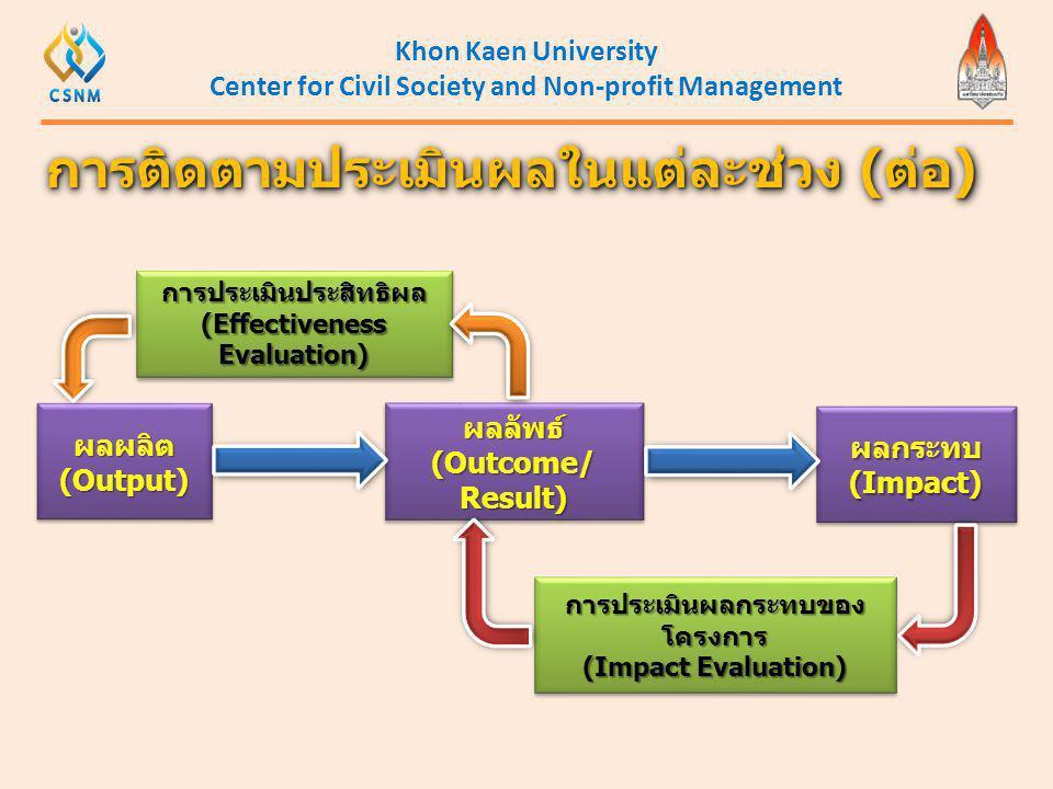 Khon Kaen University Center for Civil Society and Non-profit Management การติดตามประเมินผลในแต่ละช่วง (ต่อ) ผลผลิต (Output) ผลผลิต ผลลัพธ์(Outcome/Res