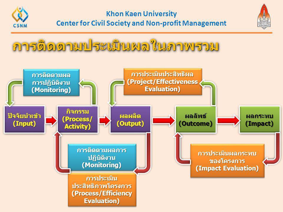 Khon Kaen University Center for Civil Society and Non-profit Management การติดตามประเมินผลในภาพรวมการติดตามประเมินผลในภาพรวม ปัจจัยนำเข้า (Input) กิจก