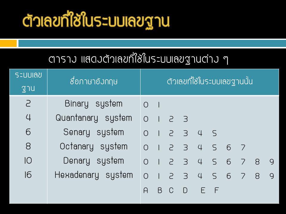 ตาราง แสดงตัวเลขที่ใช้ในระบบเลขฐานต่าง ๆ ระบบเลข ฐาน ชื่อภาษาอังกฤษตัวเลขที่ใช้ในระบบเลขฐานนั้น 2 4 6 8 10 16 Binary system Quantanary system Senary s