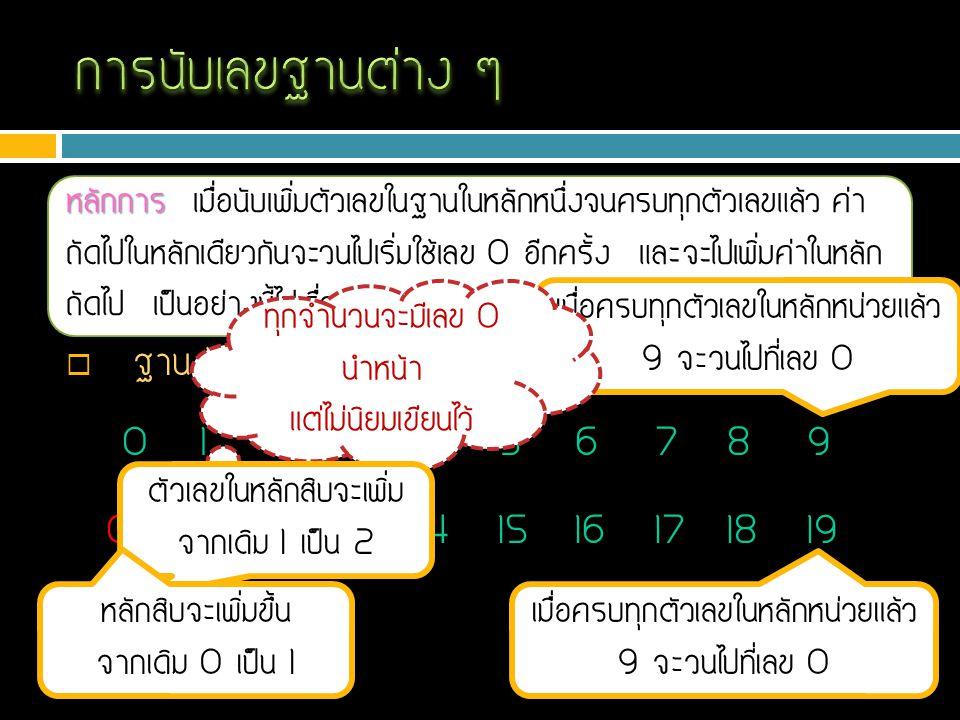  ฐาน 2 123456780 01111011101000 ฐาน 10 : ฐาน 2 : 0        111 เมื่อครบทุกตัวเลขในหลักหน่วยแล้ว 1 จะวนไปที่เลข 0 จะเพิ่มตัวเลขในหลักสิบ จากเดิม 0 เป็น 1 เมื่อครบทุกตัวเลขในหลักหน่วยแล้ว 1 จะวนไปที่เลข 0 เมื่อครบทุกตัวเลขในหลักสิบแล้ว 1 จะวนไปที่เลข 0 จะเพิ่มตัวเลขในหลักร้อย จากเดิม 0 เป็น 1 1010 