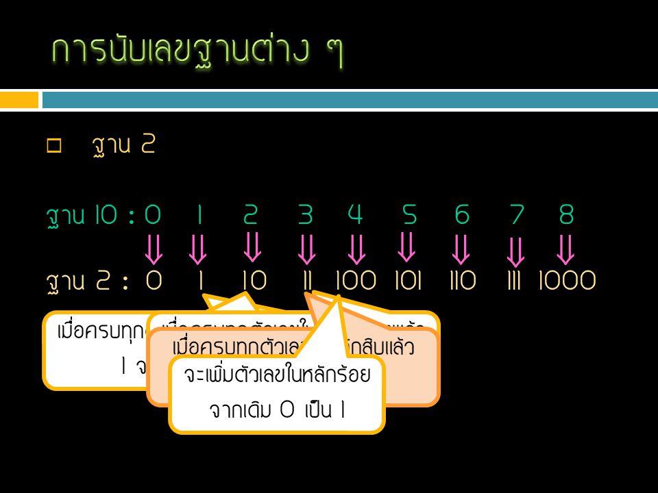  ฐาน 8 123456780 01 ฐาน 10 : ฐาน 8 :        เมื่อครบทุกตัวเลขในหลักหน่วยแล้ว 7 จะวนไปที่เลข 0 2345670 จะเพิ่มตัวเลขในหลักสิบ จากเดิม 0 เป็น 1 1 10 111213141516 9 ฐาน 10 : 17 1112 ฐาน 8 :      1314151617   0221 เมื่อครบทุกตัวเลขในหลักหน่วยแล้ว 7 จะวนไปที่เลข 0 จะเพิ่มตัวเลขในหลักสิบ จากเดิม 1 เป็น 2
