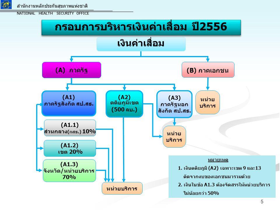 สำนักงานหลักประกันสุขภาพแห่งชาติ NATIONAL HEALTH SECURITY OFFICE สำนักงานหลักประกันสุขภาพแห่งชาติ NATIONAL HEALTH SECURITY OFFICE (A3) ภาครัฐนอก สังกั