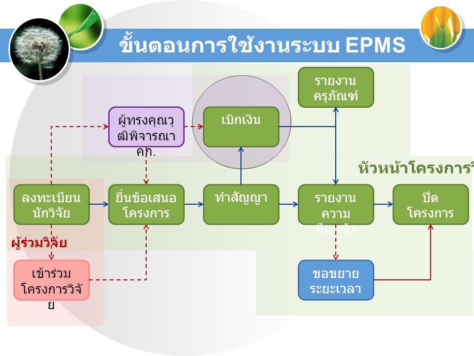 ขั้นตอนการใช้งานระบบ EPMS ลงทะเบียน นักวิจัย ทำสัญญารายงาน ความ คืบหน้า ปิด โครงการ ขอขยาย ระยะเวลา เข้าร่วม โครงการวิจั ย หัวหน้าโครงการวิจัย ผู้ร่วม
