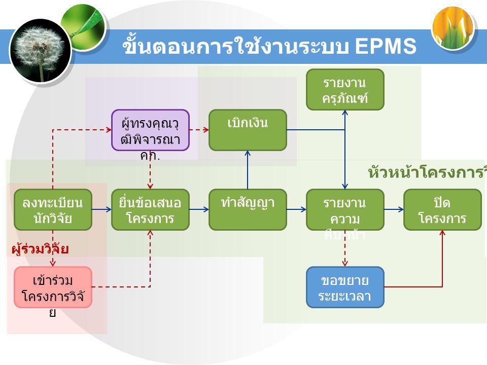 ขั้นตอนการใช้งานระบบ EPMS ลงทะเบียน นักวิจัย ทำสัญญารายงาน ความ คืบหน้า ปิด โครงการ ขอขยาย ระยะเวลา เข้าร่วม โครงการวิจั ย หัวหน้าโครงการวิจัย ผู้ร่วมวิจัย ผู้ทรงคุณวุ ฒิพิจารณา คก.