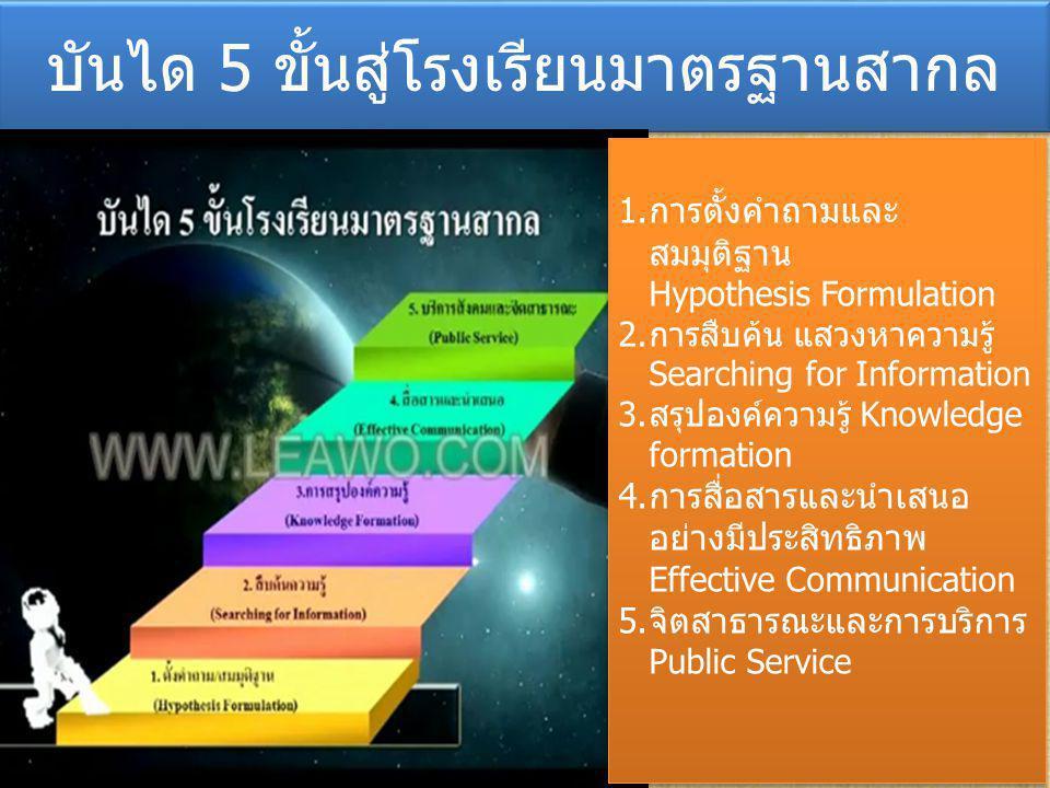 บันได 5 ขั้นสู่โรงเรียนมาตรฐานสากล 1.การตั้งคำถามและ สมมุติฐาน Hypothesis Formulation 2.การสืบค้น แสวงหาความรู้ Searching for Information 3.สรุปองค์ความรู้ Knowledge formation 4.การสื่อสารและนำเสนอ อย่างมีประสิทธิภาพ Effective Communication 5.จิตสาธารณะและการบริการ Public Service 1.การตั้งคำถามและ สมมุติฐาน Hypothesis Formulation 2.การสืบค้น แสวงหาความรู้ Searching for Information 3.สรุปองค์ความรู้ Knowledge formation 4.การสื่อสารและนำเสนอ อย่างมีประสิทธิภาพ Effective Communication 5.จิตสาธารณะและการบริการ Public Service
