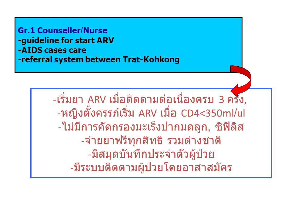 Gr.1 Counseller/Nurse -guideline for start ARV -AIDS cases care -referral system between Trat-Kohkong - เริ่มยา ARV เมื่อติดตามต่อเนื่องครบ 3 ครั้ง, - หญิงตั้งครรภ์เริ่ม ARV เมื่อ CD4<350ml/ul - ไม่มีการคัดกรองมะเร็งปากมดลูก, ซิฟิลิส - จ่ายยาฟรีทุกสิทธิ รวมต่างชาติ - มีสมุดบันทึกประจำตัวผู้ป่วย - มีระบบติดตามผู้ป่วยโดยอาสาสมัคร