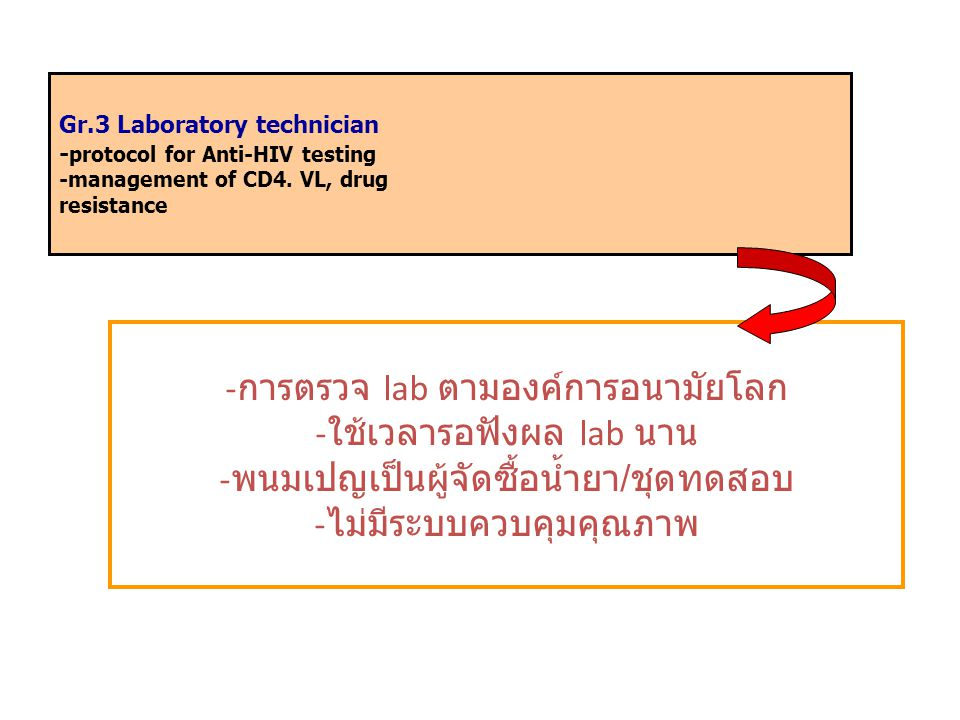 Gr.3 Laboratory technician - protocol for Anti-HIV testing -management of CD4.