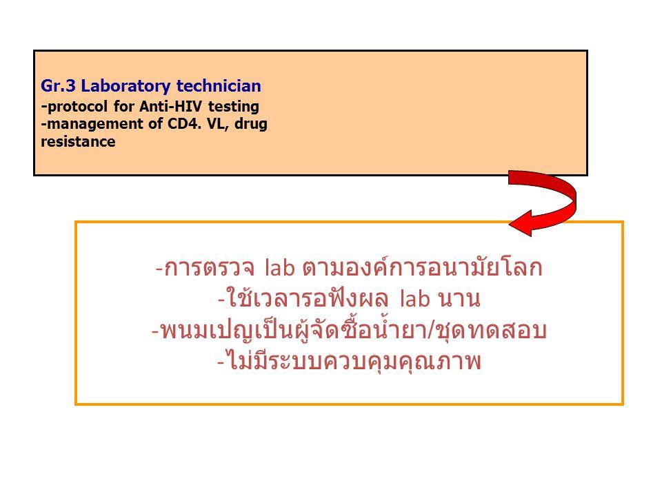 Gr.3 Laboratory technician - protocol for Anti-HIV testing -management of CD4. VL, drug resistance - การตรวจ lab ตามองค์การอนามัยโลก - ใช้เวลารอฟังผล