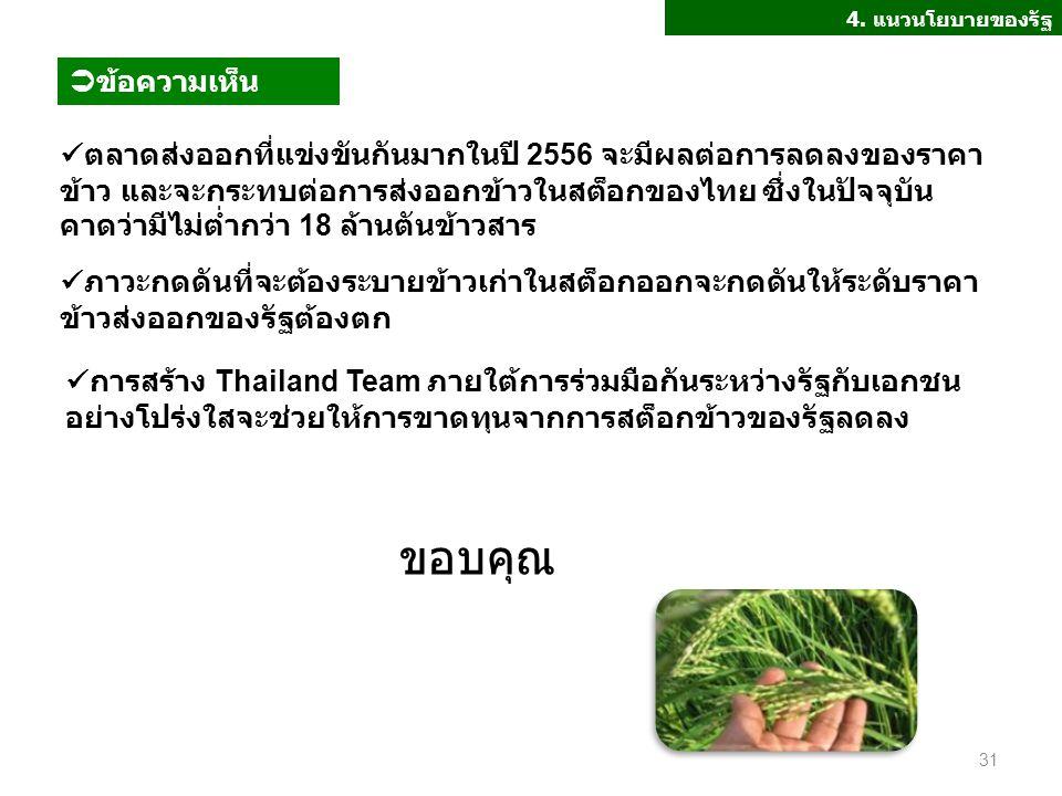 ตลาดส่งออกที่แข่งขันกันมากในปี 2556 จะมีผลต่อการลดลงของราคา ข้าว และจะกระทบต่อการส่งออกข้าวในสต็อกของไทย ซึ่งในปัจจุบัน คาดว่ามีไม่ต่ำกว่า 18 ล้านตันข