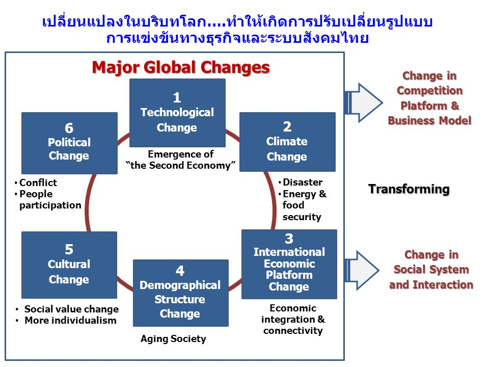 1 Technological Change เปลี่ยนแปลงในบริบทโลก….ทำให้เกิดการปรับเปลี่ยนรูปแบบ การแข่งขันทางธุรกิจและระบบสังคมไทย Emergence of the Second Economy 3 International Economic Platform Change 2 Climate Change 4 Demographical Structure Change 6 Political Change 5 Cultural Change Aging Society Conflict People participation Social value change More individualism Economic integration & connectivity Disaster Energy & food security Transforming Major Global Changes Change in Competition Platform & Business Model Change in Social System and Interaction
