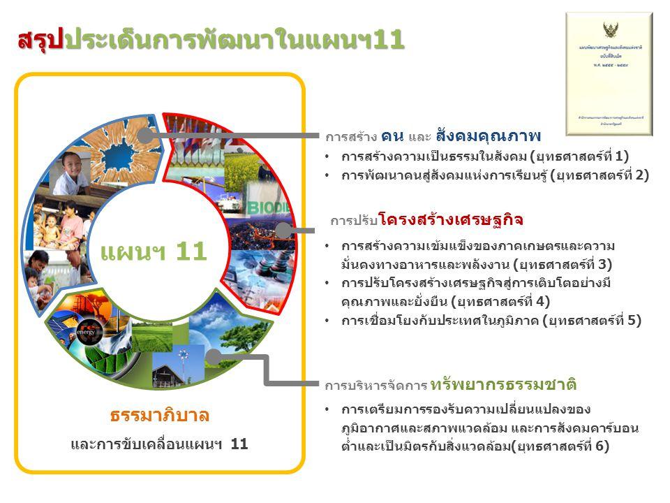 ๙ สรุปประเด็นการพัฒนาในแผนฯ11 การสร้าง คน และ สังคมคุณภาพ แผนฯ 11 การปรับ โครงสร้างเศรษฐกิจ การบริหารจัดการ ทรัพยากรธรรมชาติ ธรรมาภิบาล และการขับเคลื่
