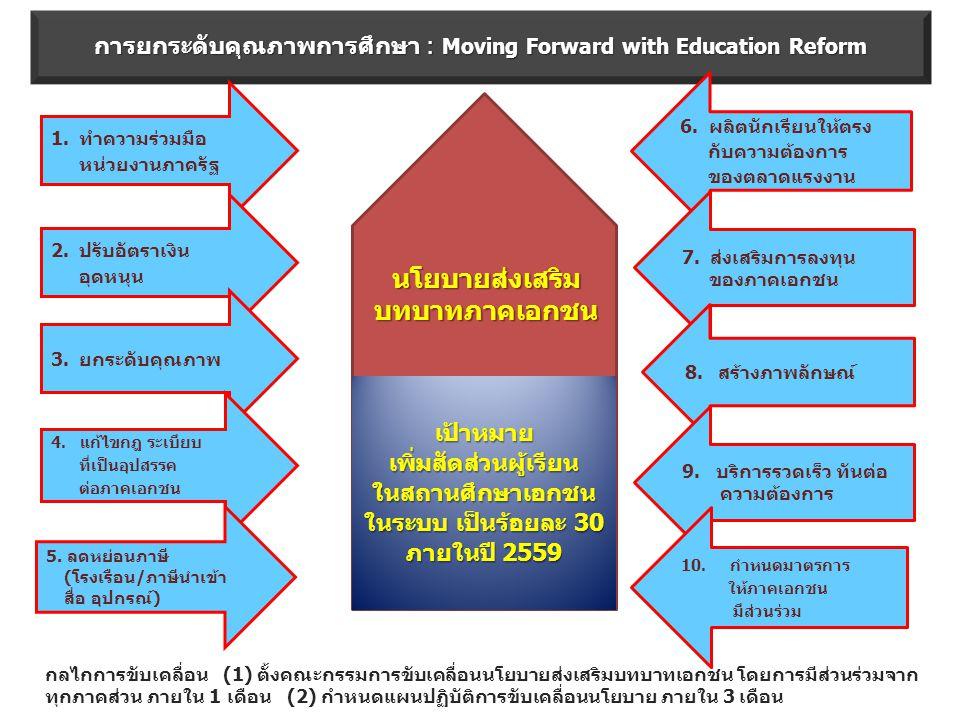 เป้าหมายเพิ่มสัดส่วนผู้เรียนในสถานศึกษาเอกชน ในระบบ เป็นร้อยละ 30 ภายในปี 2559 การยกระดับคุณภาพการศึกษา : Moving Forward with Education Reform นโยบายส