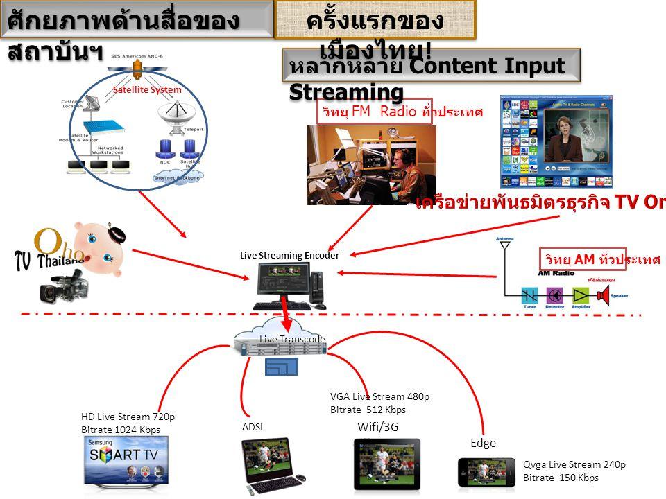 Live Streaming Encoder Live Transcode ADSL VGA Live Stream 480p Bitrate 512 Kbps Wifi/3G Qvga Live Stream 240p Bitrate 150 Kbps Edge HD Live Stream 720p Bitrate 1024 Kbps วิทยุ FM Radio ทั่วประเทศ วิทยุ AM ทั่วประเทศ Satellite System หลากหลาย Content Input Streaming ครั้งแรกของ เมืองไทย .