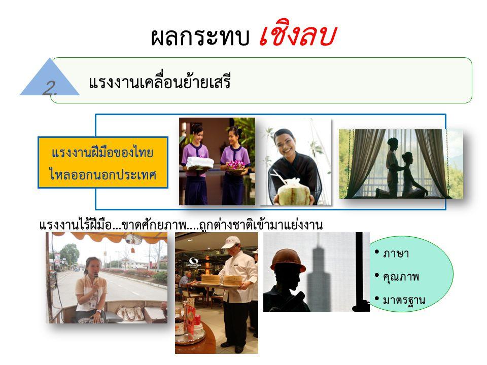 ผลกระทบ เชิงลบ แรงงานเคลื่อนย้ายเสรี 2. แรงงานไร้ฝีมือ...ขาดศักยภาพ....ถูกต่างชาติเข้ามาแย่งงาน ภาษา คุณภาพ มาตรฐาน แรงงานฝีมือของไทย ไหลออกนอกประเทศ