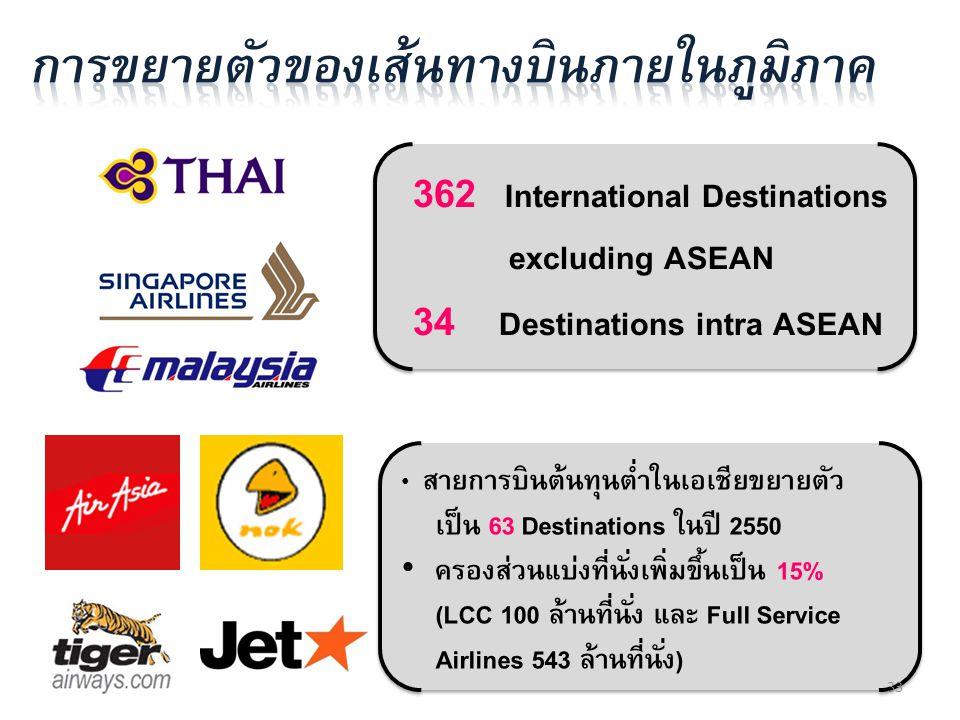 362 International Destinations excluding ASEAN 34 Destinations intra ASEAN 362 International Destinations excluding ASEAN 34 Destinations intra ASEAN
