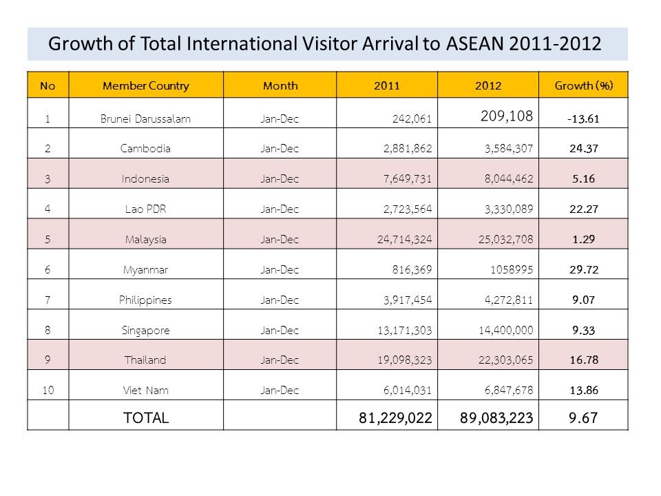 NoMember CountryMonth20112012Growth (%) 1Brunei DarussalamJan-Dec242,061 209,108 -13.61 2CambodiaJan-Dec2,881,8623,584,30724.37 3IndonesiaJan-Dec7,649
