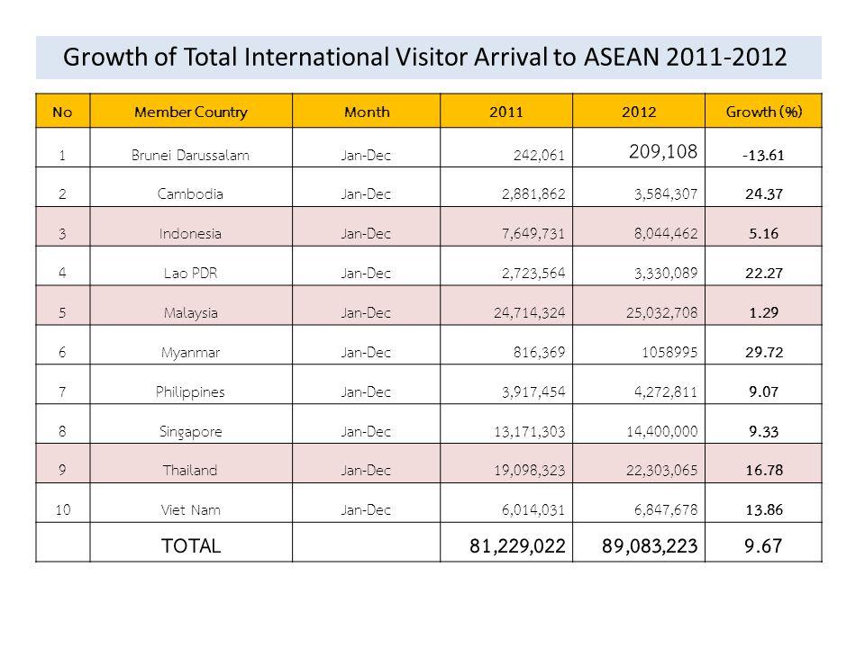 ความ ได้เปรียบ เชิง ภูมิศาสตร์ ของไทย ผลกระทบ เชิงบวก เกิดกระแสการเดินทางท่องเที่ยวในภูมิภาคมากขึ้น 1.