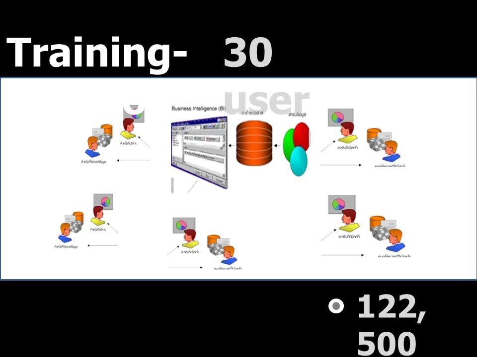122, 500 30 user Training- Solution