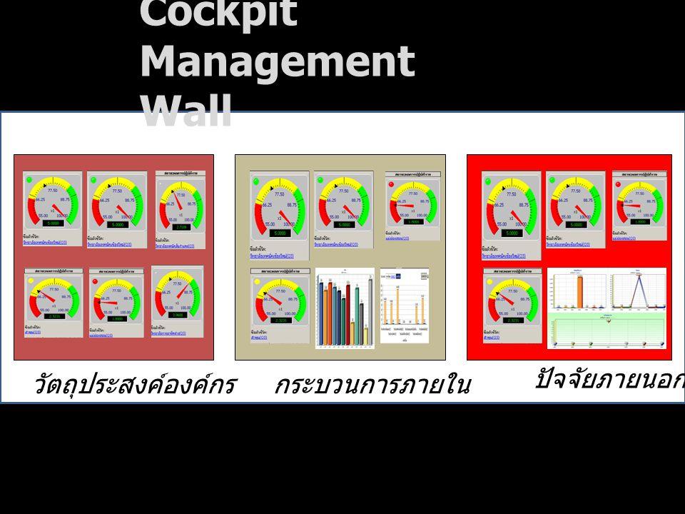 วัตถุประสงค์องค์กรกระบวนการภายใน ปัจจัยภายนอก Cockpit Management Wall
