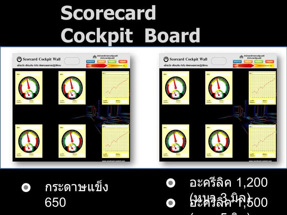 Scorecard Cockpit Board กระดาษแข็ง 650 อะครีลิค 1,200 ( หนา 3 มิล ) อะครีลิค 1,500 ( หนา 5 มิล )
