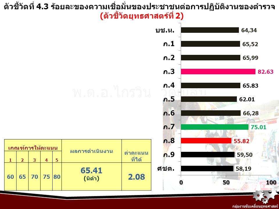 ตัวชี้วัดที่ 4.3 ร้อยละของความเชื่อมั่นของประชาชนต่อการปฏิบัติงานของตำรวจ (ตัวชี้วัดยุทธศาสตร์ที่ 2) เกณฑ์การให้คะแนน ผลการดำเนินงาน ค่าคะแนน ที่ได้ 1