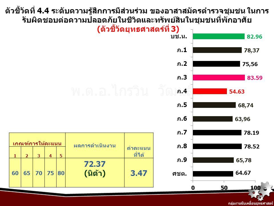 ตัวชี้วัดที่ 4.4 ระดับความรู้สึกการมีส่วนร่วม ของอาสาสมัครตำรวจชุมชน ในการ รับผิดชอบต่อความปลอดภัยในชีวิตและทรัพย์สินในชุมชนที่พักอาศัย (ตัวชี้วัดยุทธ