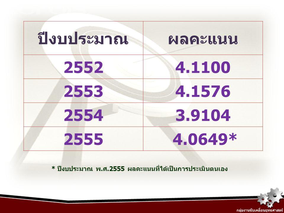 ปีงบประมาณผลคะแนน 25524.1100 25534.1576 25543.9104 2555 4.0649*
