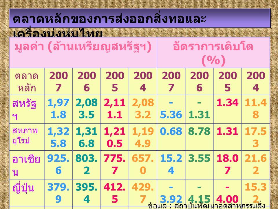 ตลาดหลักของการส่งออกสิ่งทอและ เครื่องนุ่งห่มไทย มูลค่า ( ล้านเหรียญสหรัฐฯ ) อัตราการเติบโต (%) ตลาด หลัก 200 7 200 6 200 5 200 4 200 7 200 6 200 5 200
