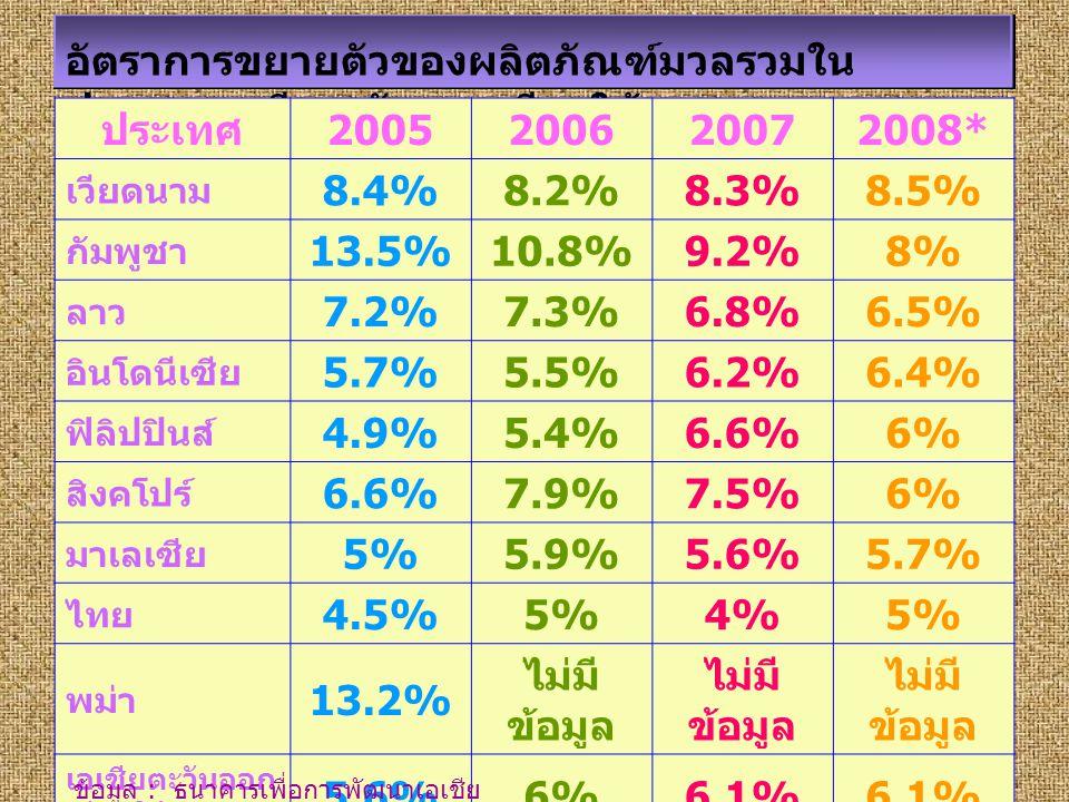 อัตราการขยายตัวของผลิตภัณฑ์มวลรวมใน ประเทศเอเชียตะวันออกเฉียงใต้ ประเทศ 2005200620072008* เวียดนาม 8.4%8.2%8.3%8.5% กัมพูชา 13.5%10.8%9.2%8% ลาว 7.2%7