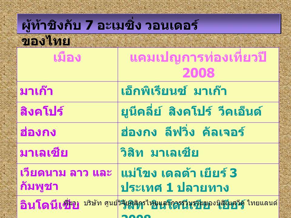 ผู้ท้าชิงกับ 7 อะเมซิ่ง วอนเดอร์ ของไทย เมืองแคมเปญการท่องเที่ยวปี 2008 มาเก๊าเอ็กพิเรียนซ์ มาเก๊า สิงคโปร์ยูนีคลี่ย์ สิงคโปร์ วีคเอ็นด์ ฮ่องกงฮ่องกง