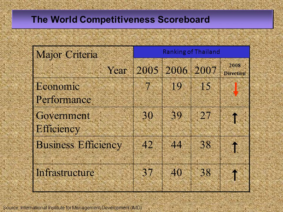 Major Criteria Year200520062007 2008 Direction Economic Performance 71915 Government Efficiency 303927  Business Efficiency424438  Infrastructure374