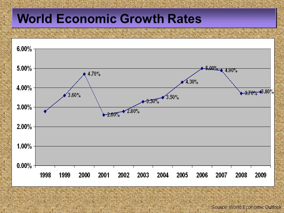 Thailand Economic Growth Rate Source : National Economic & Social Development Board