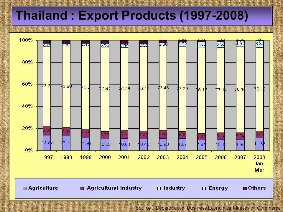 Presented by Pathom Indarodom Thailand : Export Products (2007) Source : Department of Export Promotion, Ministry of Commerce