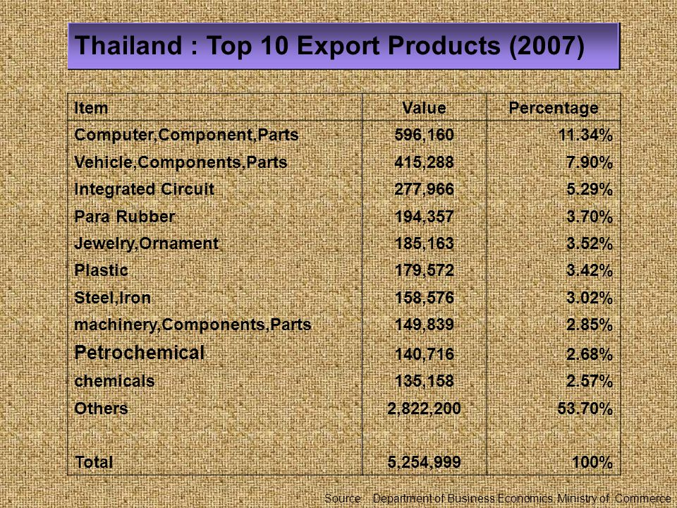 Thailand : Top 10 Export Products (2007) Source : Department of Business Economics, Ministry of Commerce ItemValuePercentage Labour Intensive 1,439,25327.38% Raw Material808,37915.38%