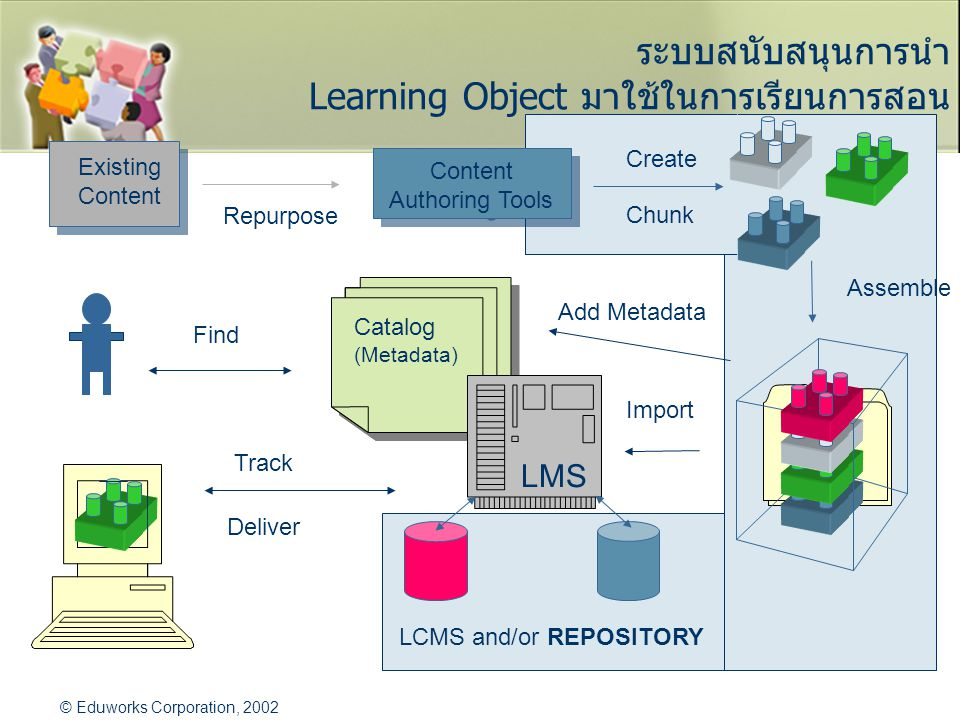 LCMS and/or REPOSITORY ระบบสนับสนุนการนำ Learning Object มาใช้ในการเรียนการสอน Existing Content Authoring Tools Content Authoring Tools Chunk Create Repurpose Assemble Catalog (Metadata) Catalog (Metadata) LMS Import Find Track Deliver © Eduworks Corporation, 2002 Add Metadata